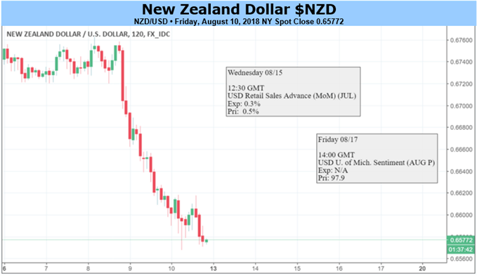 NZD/USD Drop May Gain on Brexit, Turkish Financial Exposure Fears
