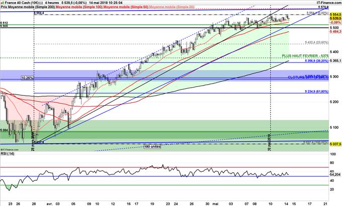 CAC 40 possible repris jusqu'à 5375 points hausse euro, baisse pétrole, Italie