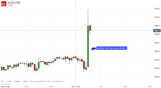 Australian Dollar Rallies on Highest Retail Sales Growth in Years