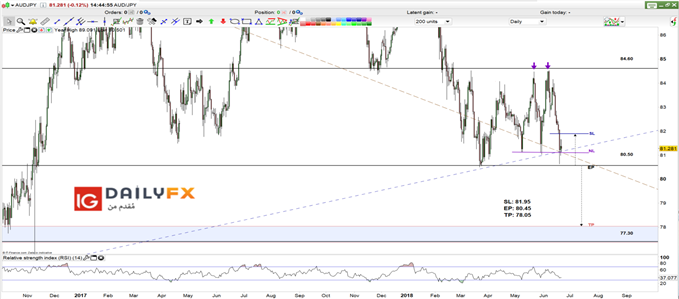 AUD/JPY prices daily chart