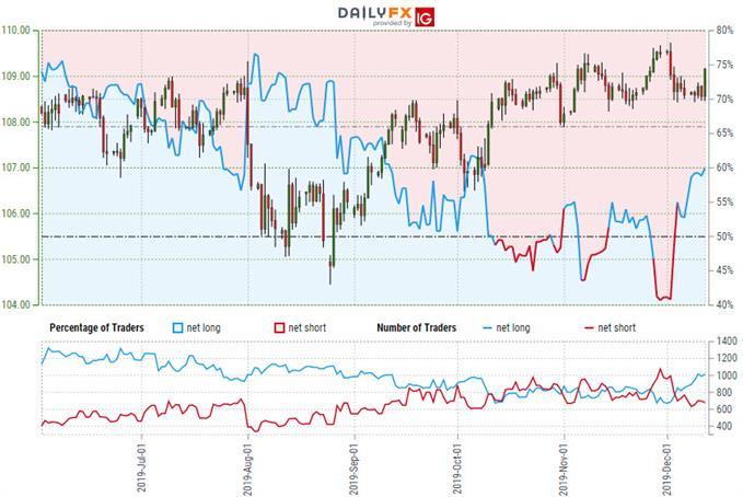 Japanese Yen Trader Sentiment - USD/JPY Price Chart - Trader Sentiment - Technical Forecast