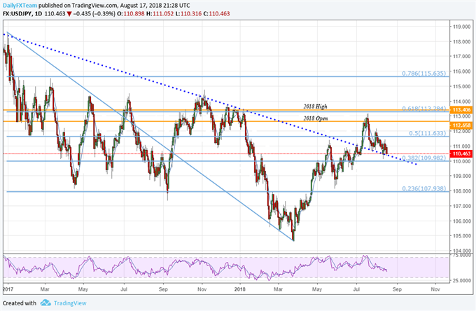 USD/JPY: Dollar Bulls May Be Running Low on Steam