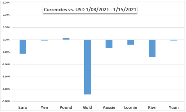 Valute vs oro