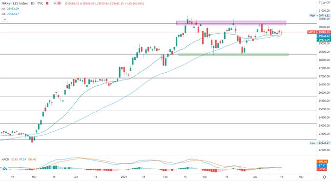 S&P 500 Index Falls as Tech Retreats, Nikkei 225 and ASX 200 May Follow