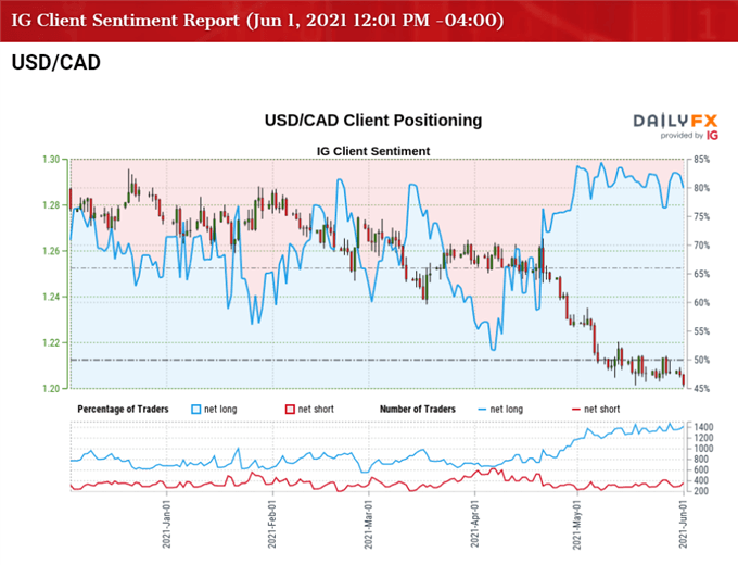 Image of IG Client Sentiment for USD/CAD rate