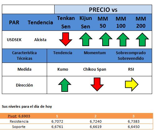 Deuda de consumidores en Suecia presiona  al SEK (Corona Sueca)