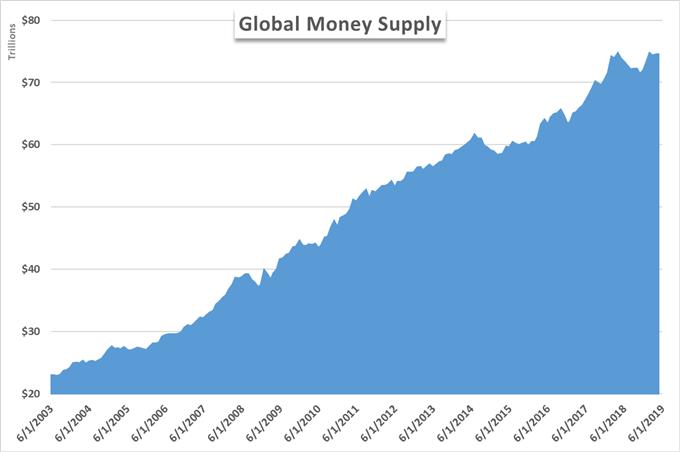 global money supply change because of quantitative easing