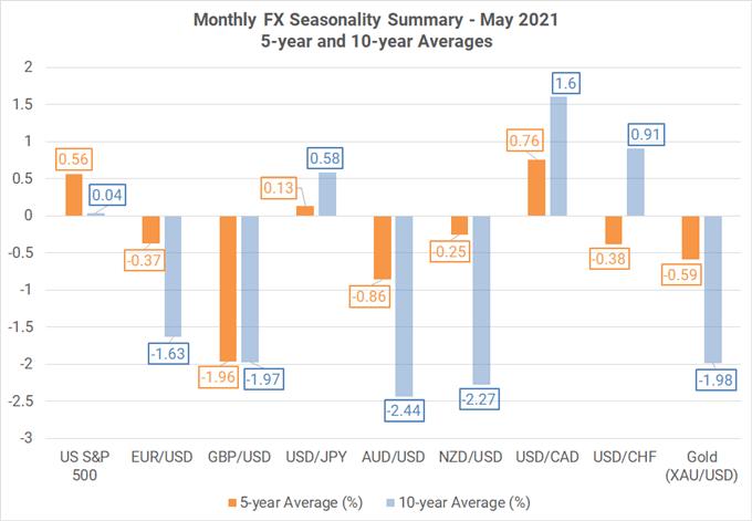 ฤดูกาล Forex รายเดือน - พฤษภาคม 2021: ขายในเดือนพฤษภาคมและจากไป?  ไม่ใช่สำหรับ USD หุ้น
