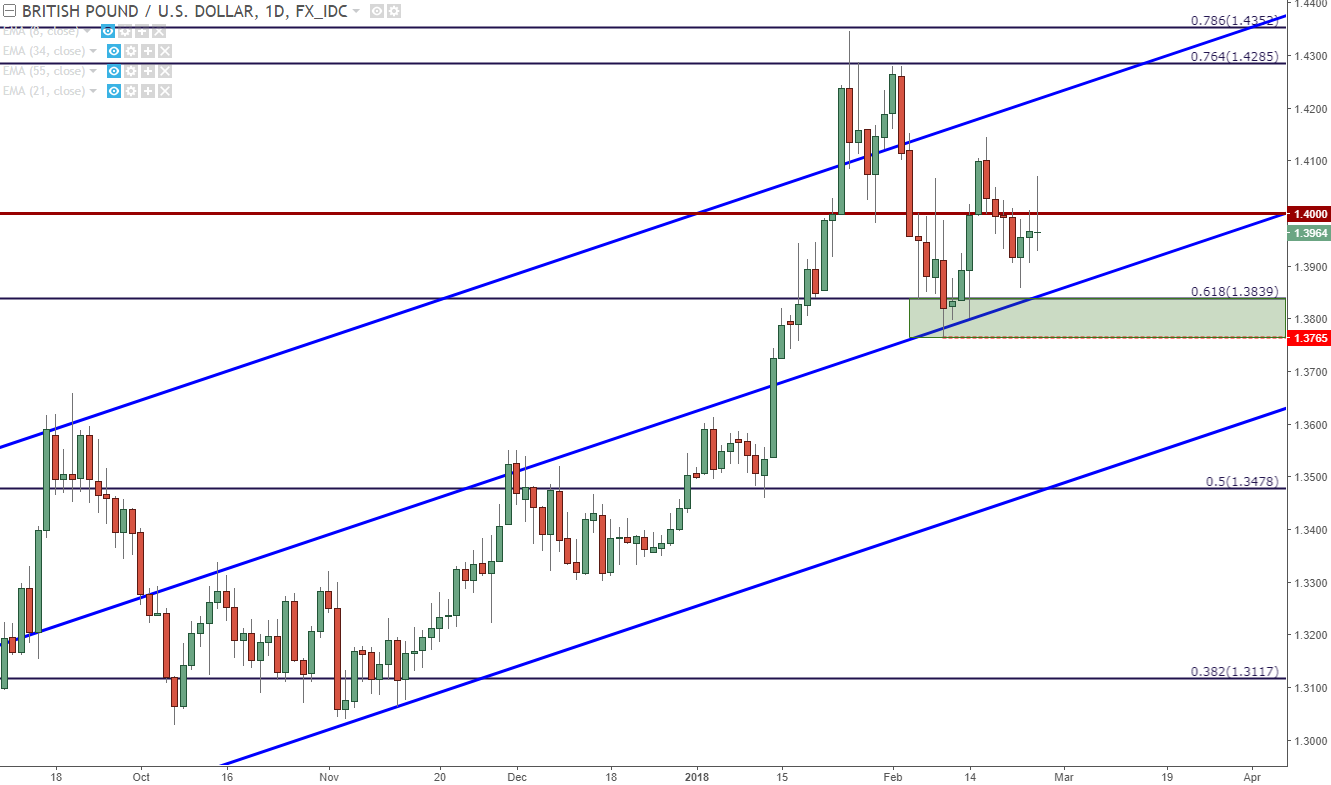 Gbp usd live forex chart