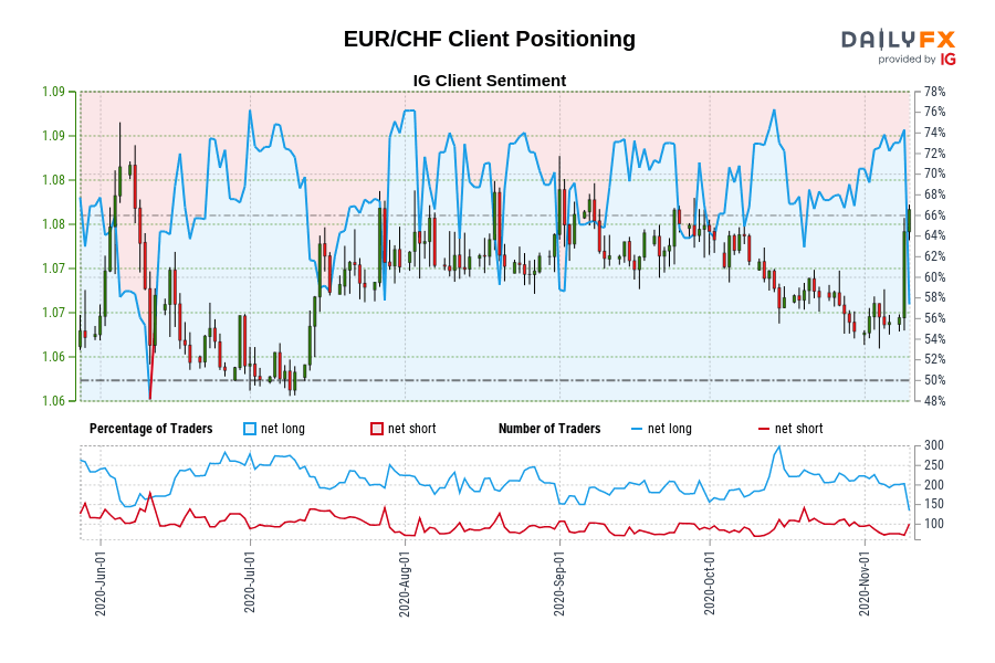 EUR/CHF Client Positioning