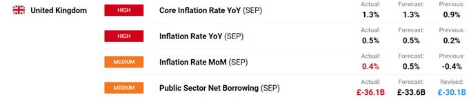 UK borrowing, inflation data.