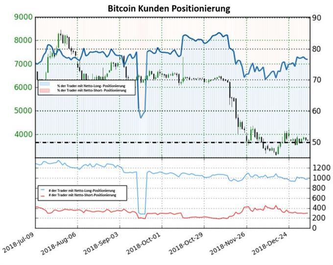 Bitcoin Sentiment bleibt bärisch