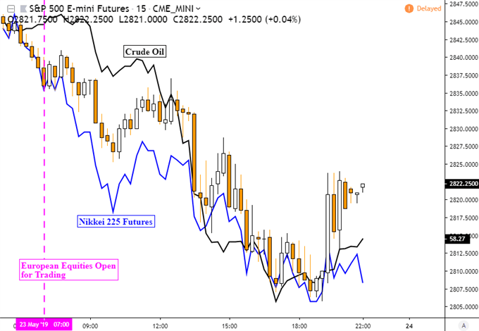 USDJPY Faces Chart Support as S&P 500 Sinks on Trade Wars, US PMI