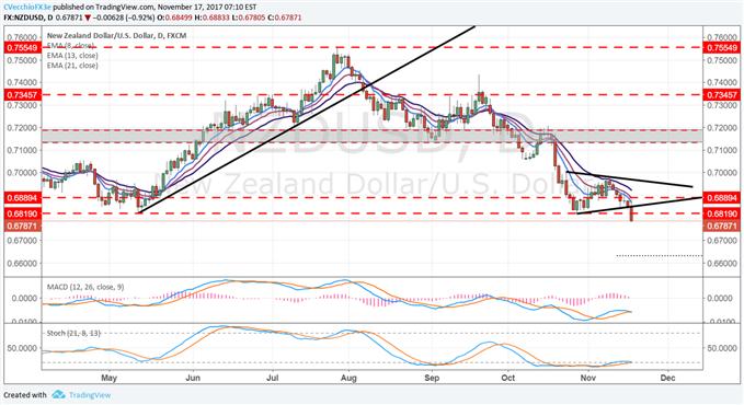 Despite US Dollar Woes, AUD/USD & NZD/USD Begin Next Legs Lower
