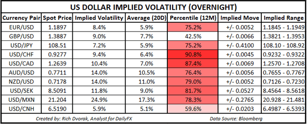 EUR/USD Volatility Looks to Inflation Data Due