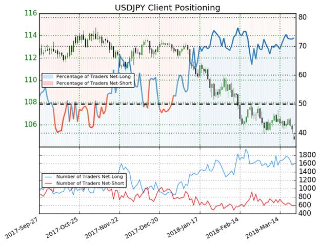 استمرار المتداولين لزوج الدولار الأمريكي مقابل الين الياباني USD/JPY في مراكز الشراء منذ 29 ديسمبر