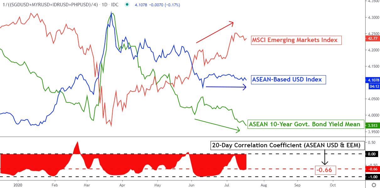 USDIDR Chart (US Dollar / Indonesia Rupiah Forex Chart)
