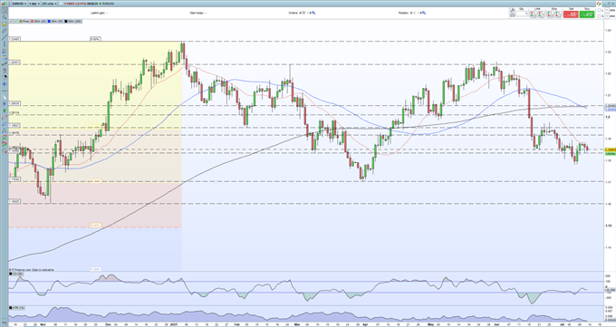 EUR/USD Price Outlook - Risks Remain Tilted to the Downside, US CPI up Next