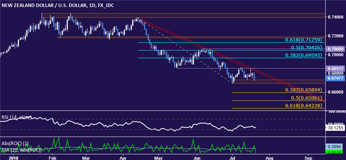 NZD/USD Technical Analysis: Down Trend Intact as Selloff Stalls