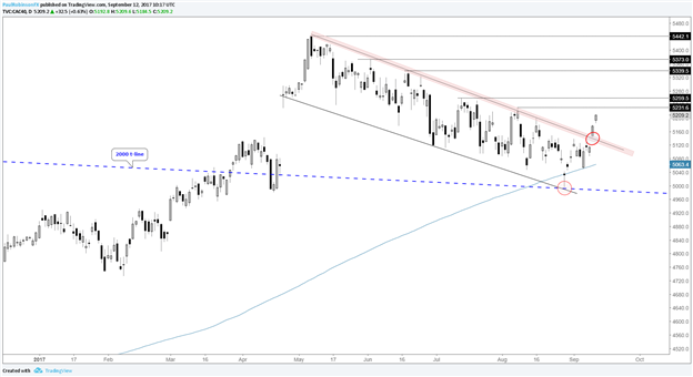 DAX & CAC 40 Crossed Important Thresholds, Room to Run