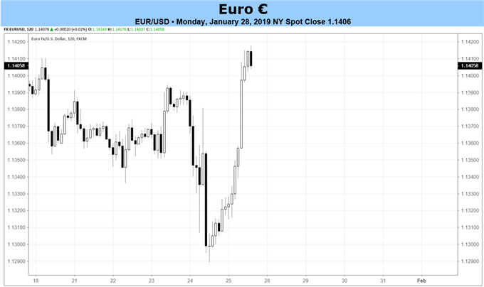 Euro Forecast: Q4 GDP and January CPI to Underscore ECB's Concerns