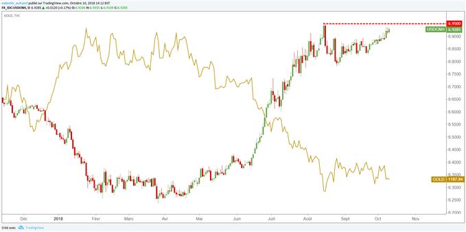 USD/CNH fait pression sur le cours de l'or