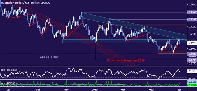 AUDUSD Chart Analysis: Aussie Sellers Move to Retake Control