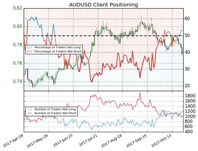 Australian Dollar Set to Fall on Bearish Bias