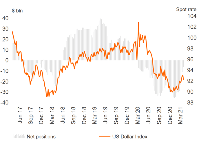 US Dollar Bear Exit Persists, GBP & AUD Longs Slashed - COT Report