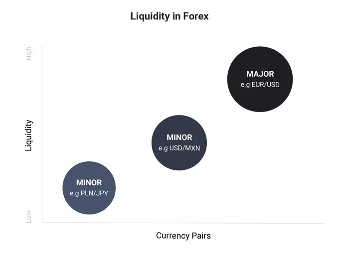 The Importance Of Liquidity In Forex Trading