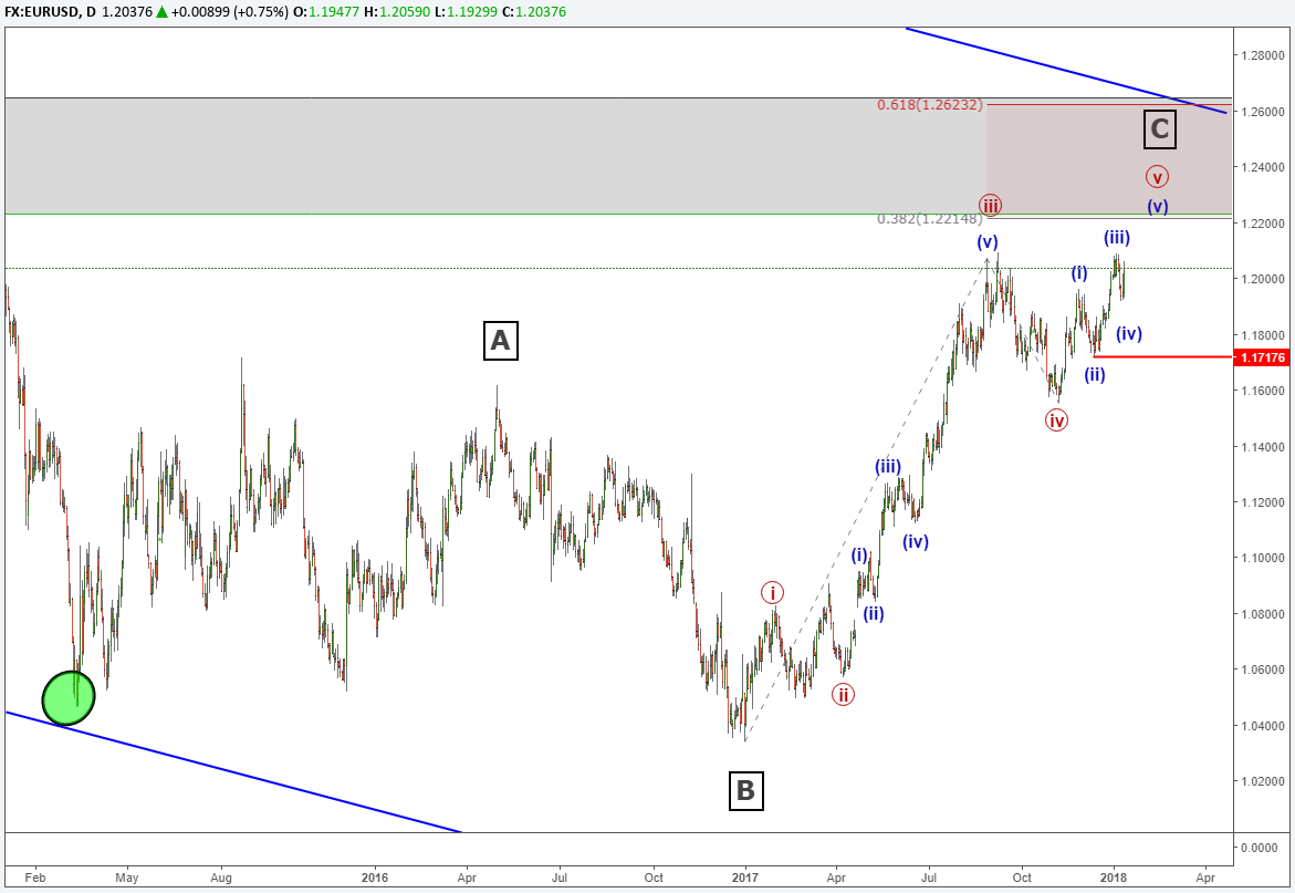 EUR/USD Elliott Wave Analysis: 3 Year Chart Pattern Nears an End