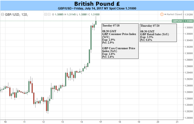 British Pound: All Eyes on the Inflation Data