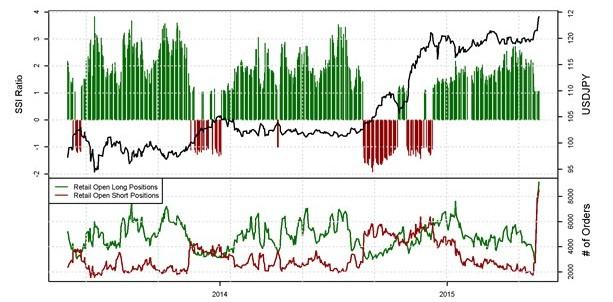 USD/JPY rompe máximo de 2007 y se mantiene a la espera de cifras de crecimiento para USA