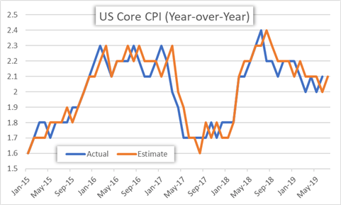 US Core Inflation historical price chart and estimates