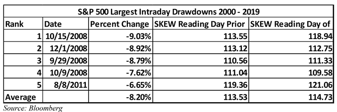 S&P 500 crashes and SKEW reading