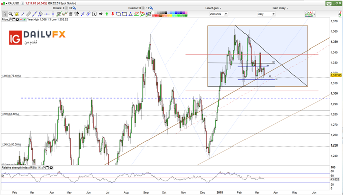 Gold prices daily chart with supports and resistance levels