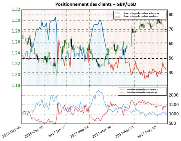 Les perspectives ne sont pas claires pour le GBP/USD selon le Sentiment des traders