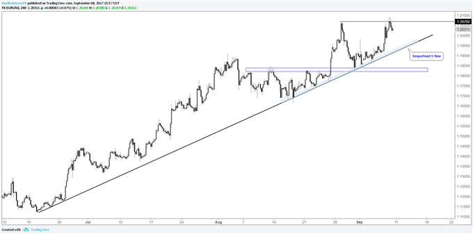 EURUSD Weekly Technical Outlook: Momentum Waning at Big Levels