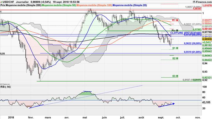 Stratégie haussière USD/CHF