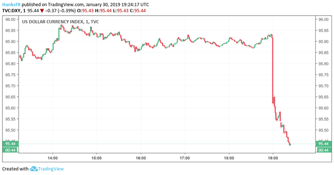 Dollar price chart after Fed rate decision 1.30
