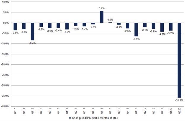 S&P 500 Price Chart Stock Market Forecast EPS Estimate 2Q-2020