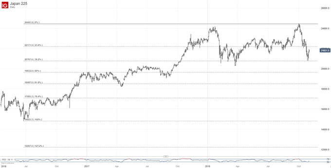 Nikkei 225 Technical Analysis: Key Channel Top Lies In Balance