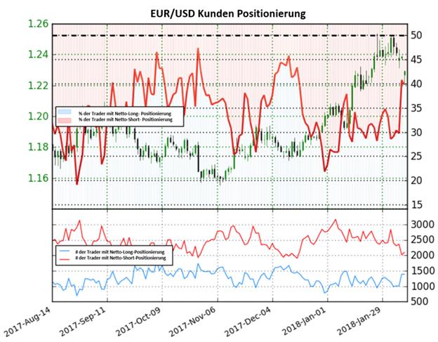 EUR/USD: Euro könnte in eine Trendumkehr gelangen
