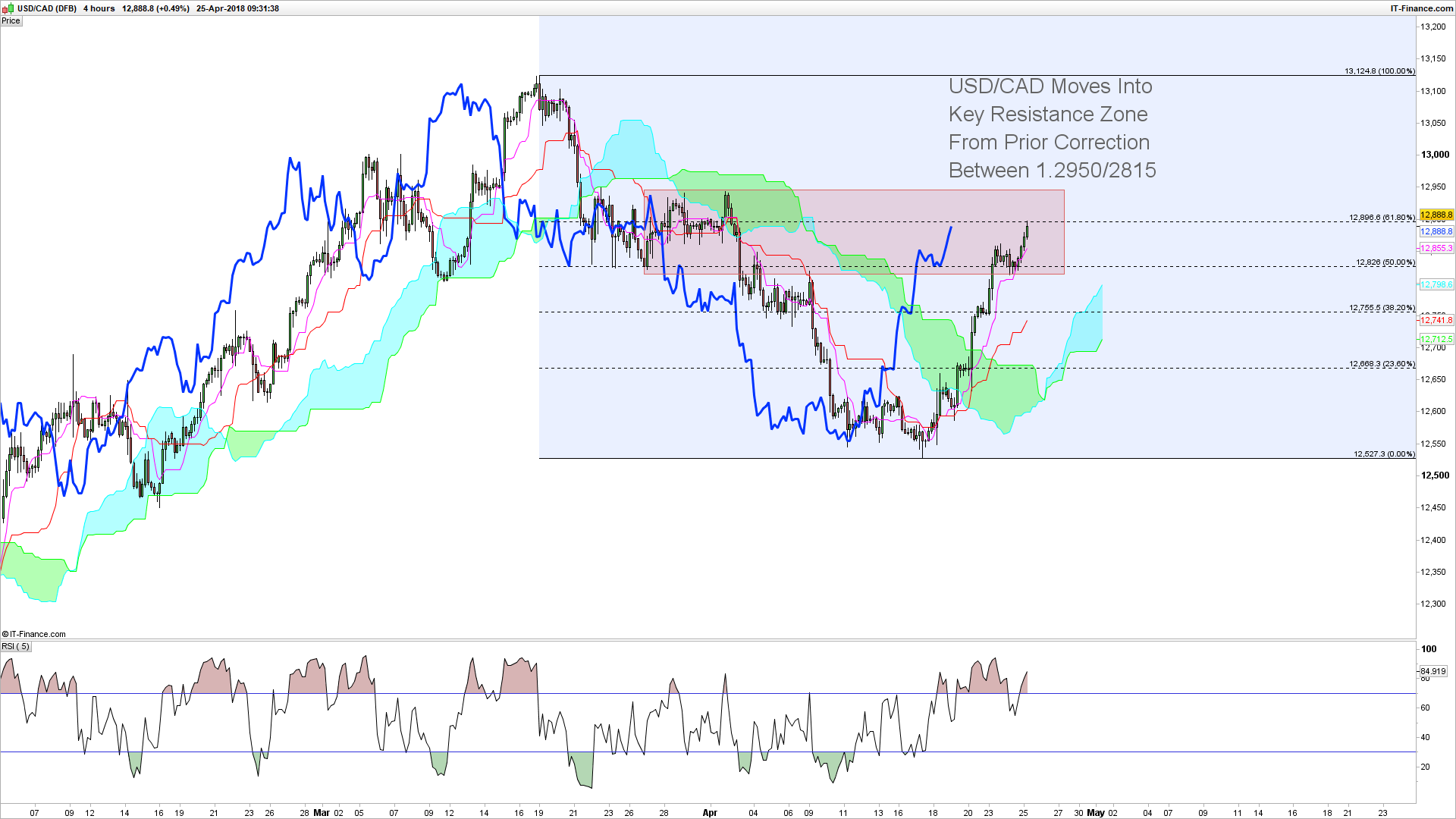 Usd Cad 240 Minute Chart Set To Test Prior Consolidation Top At 1 2950