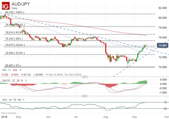 Australian Dollar Price Forecast: AUD/USD, AUD/JPY, EUR/AUD - MarketCap.com