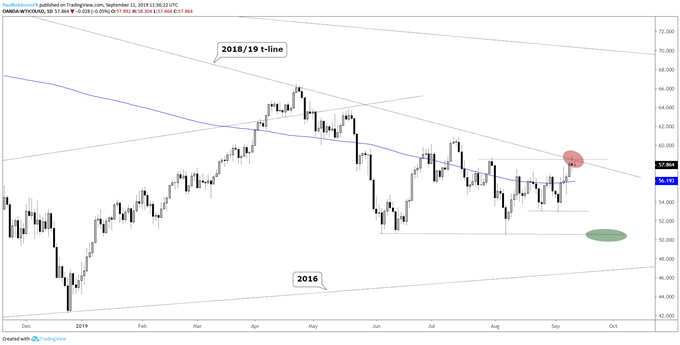 S&P 500, Gold Price, Crude Oil Technical Outlook & More