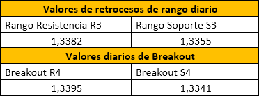 Reversión FX: EUR/ USD