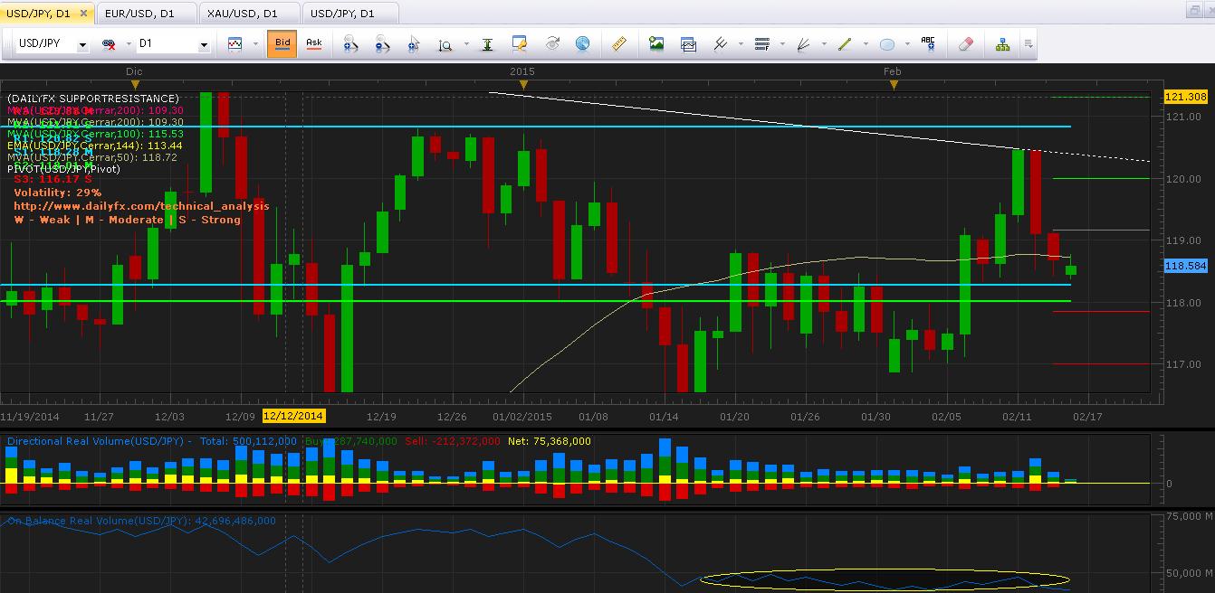 USD/JPY: Inicia semana con fuerte gap de 23.8 pips