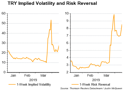 Currency Volatility: GBPUSD, EURUSD, AUDUSD, USDTRY Outlook