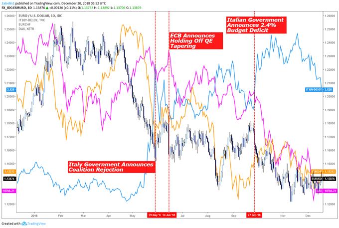 EUR/USD, EUR/CHF, DAX, Italian-German 10-Year Bond Yield Spread - Daily Chart